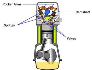 Sistem Kerja Cam Shaft SOHC