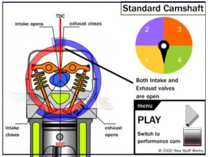 Animasi Diagram Kerja Cam Shaft