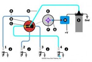Animasi Sistem Pengapian Motor Bensin