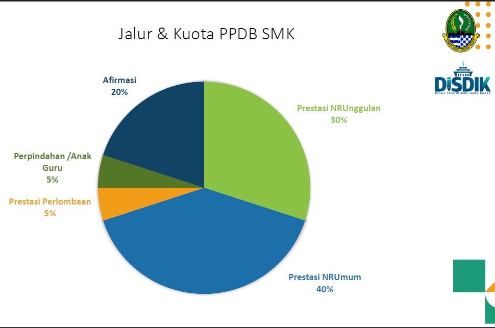 Jalur dan kuota PPDB SMK1Cariu